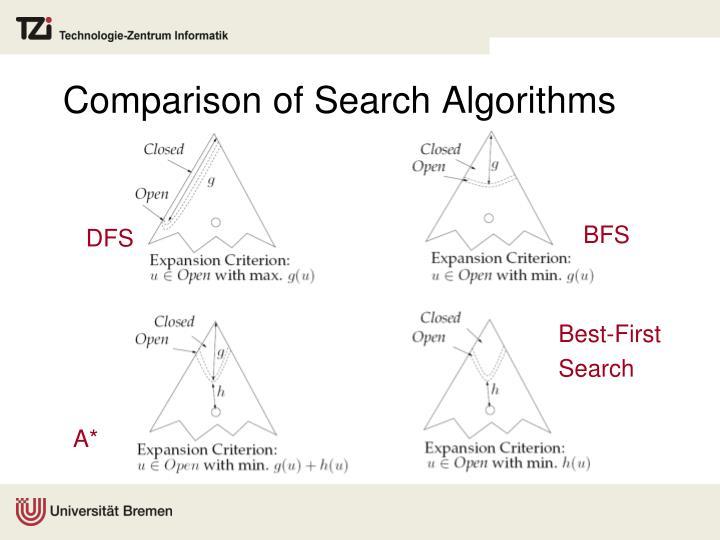 Comparison of Search Algorithms