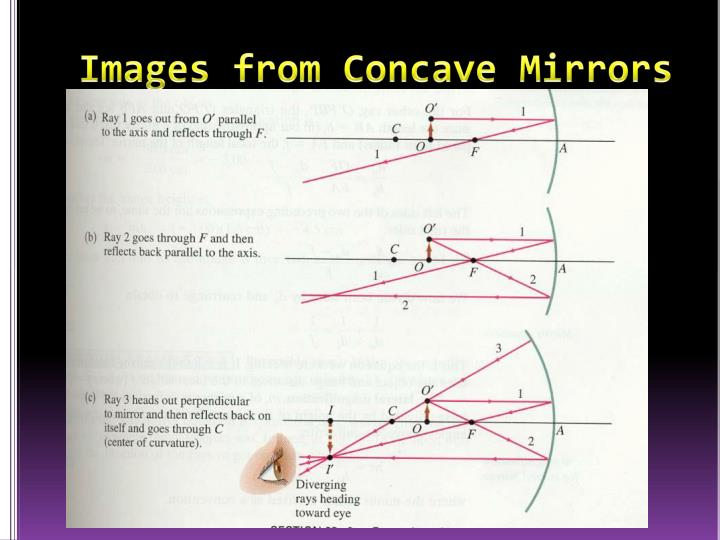 Images from Concave Mirrors