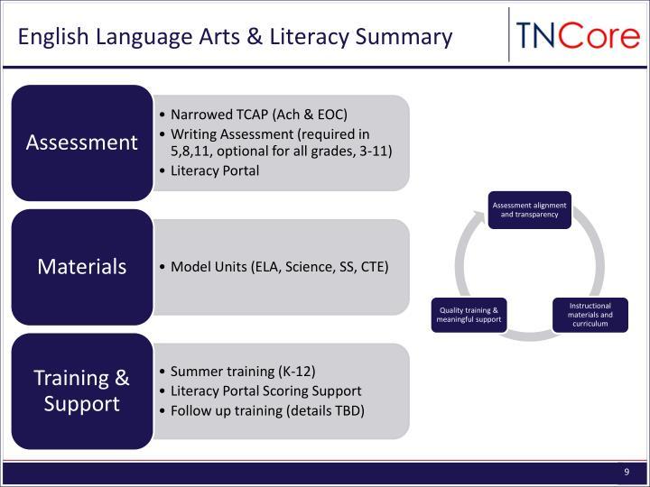 English Language Arts & Literacy Summary