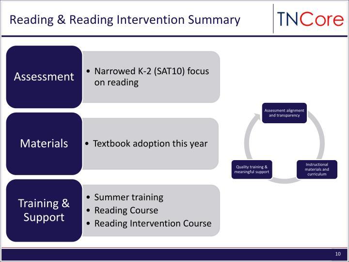 Reading & Reading Intervention Summary