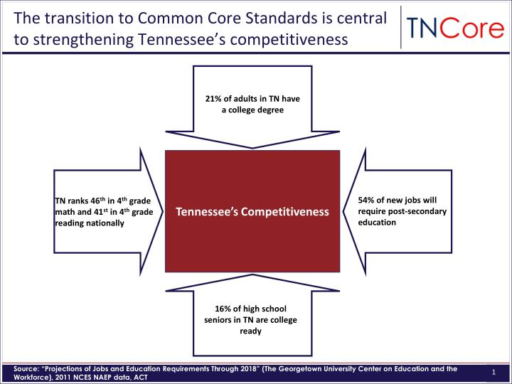 The transition to common core standards is central to strengthening tennessee s competitiveness