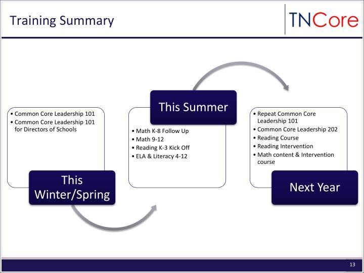 Training Summary