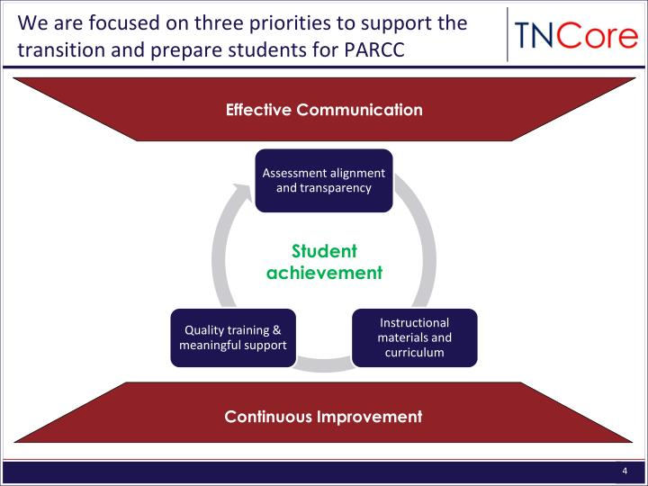 We are focused on three priorities to support the transition and prepare students for PARCC