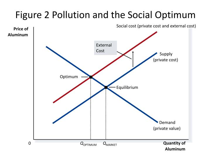 Social cost (private cost and external cost)