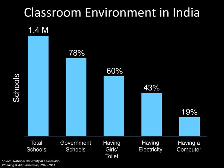 Classroom environment in india