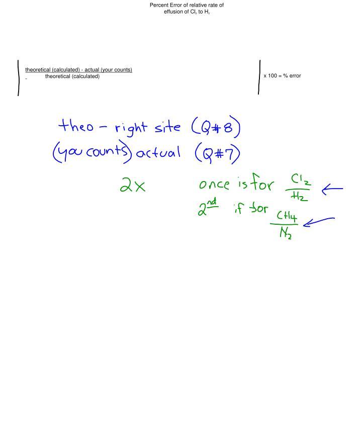 Percent Error of relative rate of