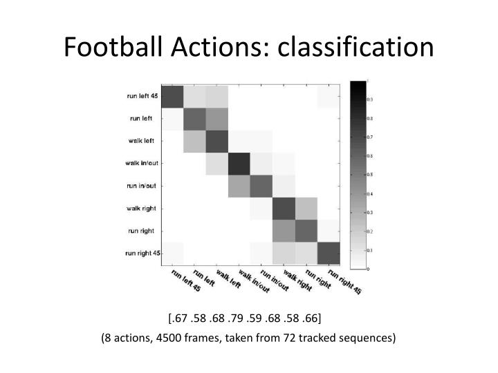 Football Actions: classification