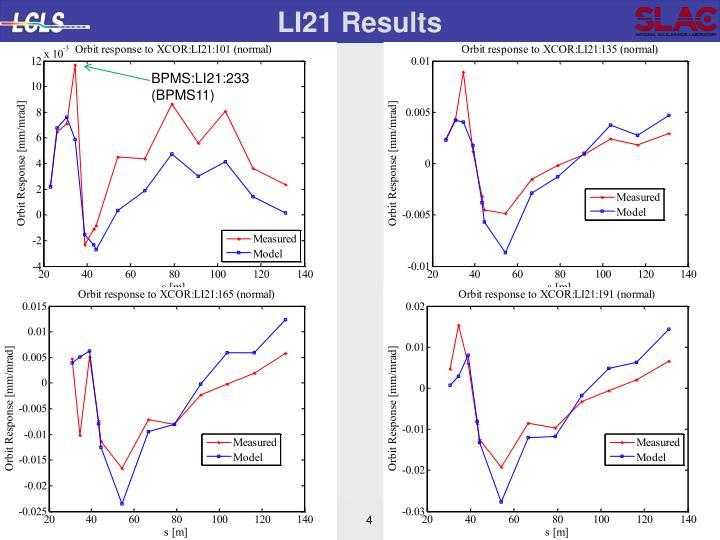 LI21 Results