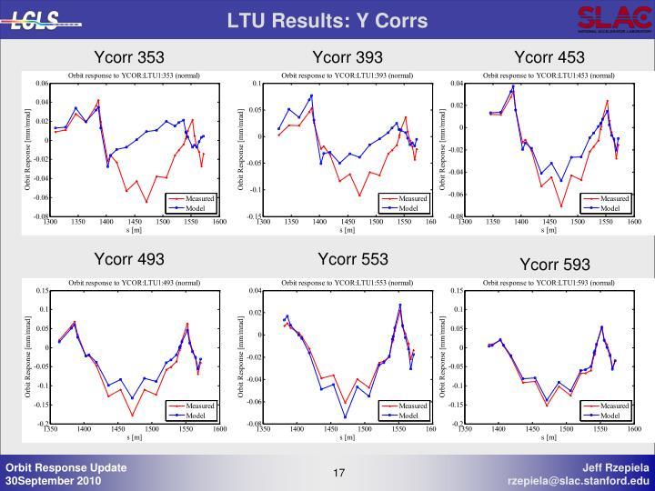 LTU Results: Y Corrs