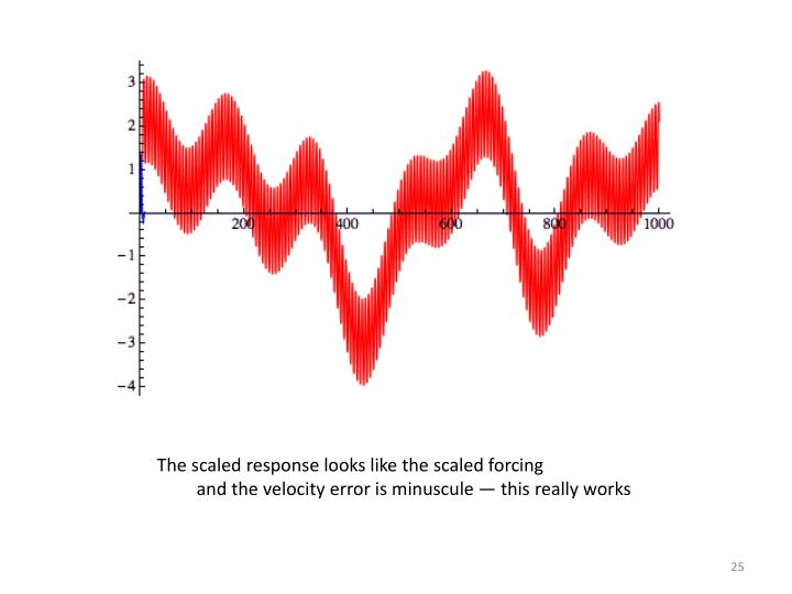 The scaled response looks like the scaled forcing