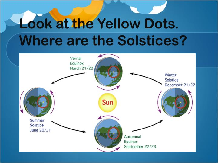 Look at the Yellow Dots. Where are the Solstices?