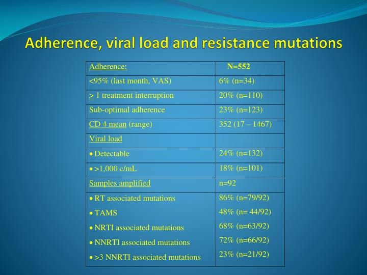 Adherence, viral load and resistance mutations