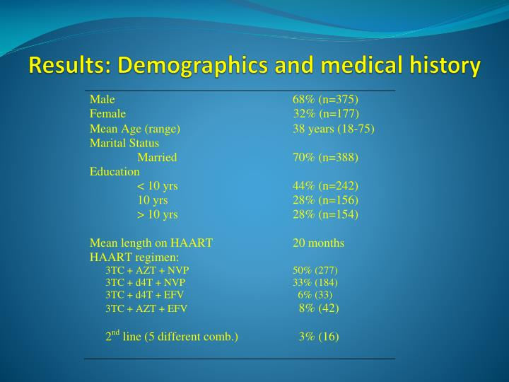 Results: Demographics and medical history