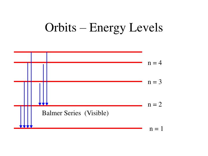 Orbits – Energy Levels