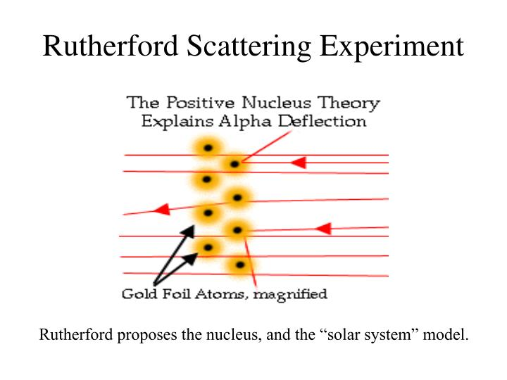 Rutherford Scattering Experiment