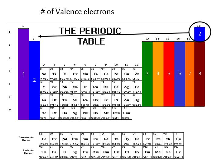 # of Valence electrons