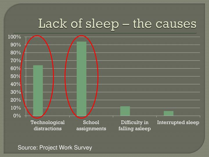 Lack of sleep – the causes