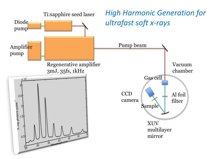 High Harmonic Generation for ultrafast soft x-rays