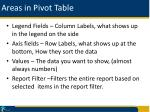 areas in pivot table