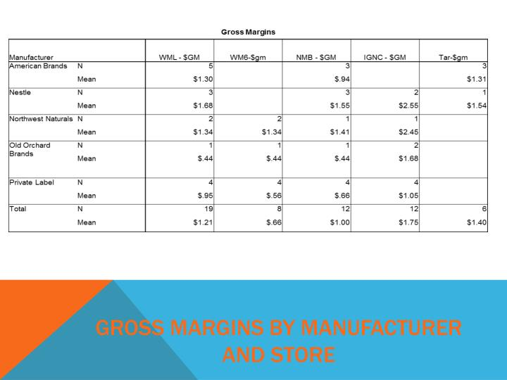 Gross Margins by Manufacturer and Store