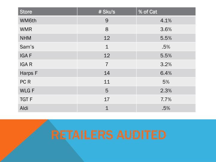 Retailers Audited
