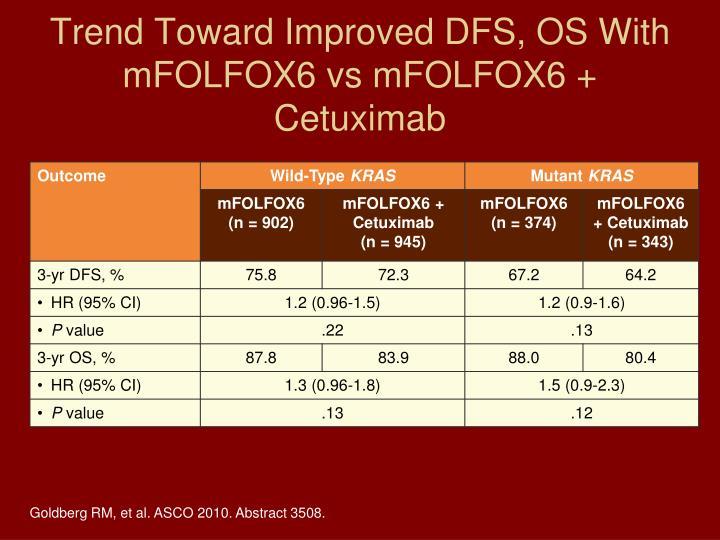 Trend Toward Improved DFS, OS With mFOLFOX6 vs mFOLFOX6 + Cetuximab