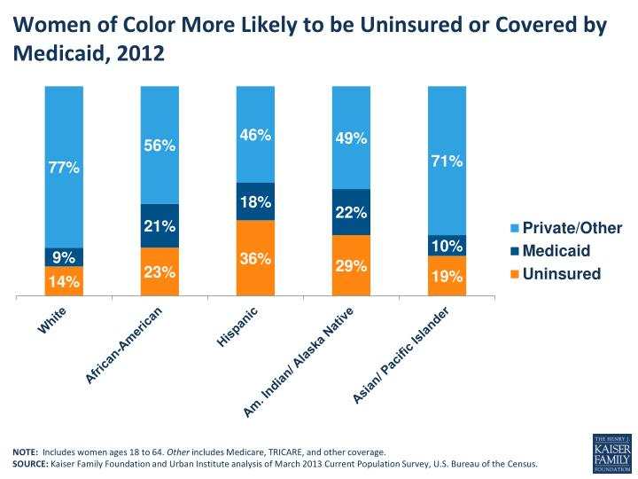 Women of color m ore l ikely to be uninsured or covered by medicaid 2012