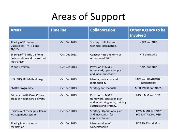 Areas of support