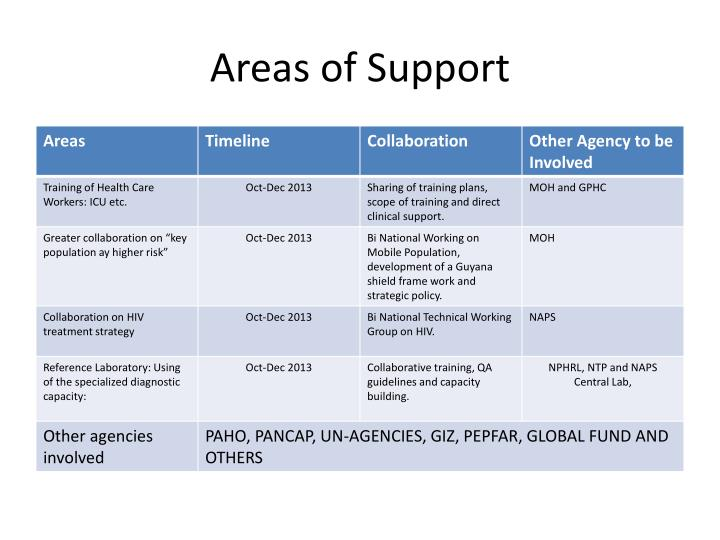 Areas of support1