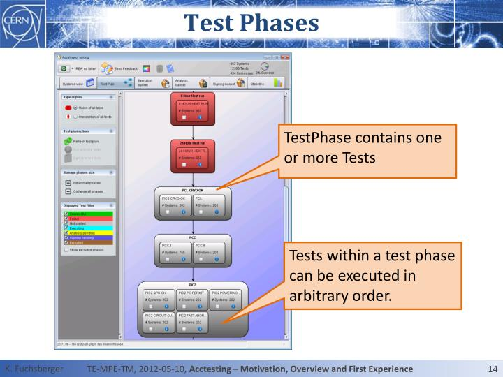 Test Phases