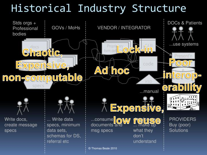 Historical Industry Structure