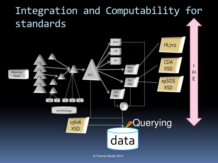 Integration and Computability for standards