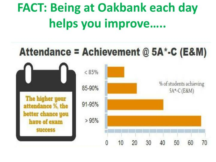 FACT: Being at Oakbank each day helps you improve…..