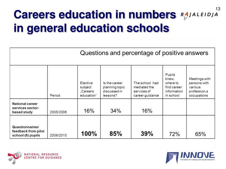 Careers education in numbers