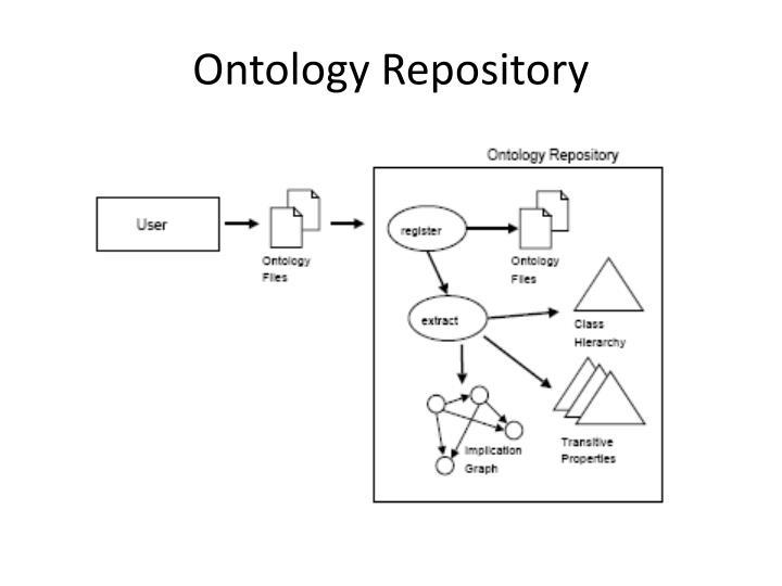 Ontology Repository