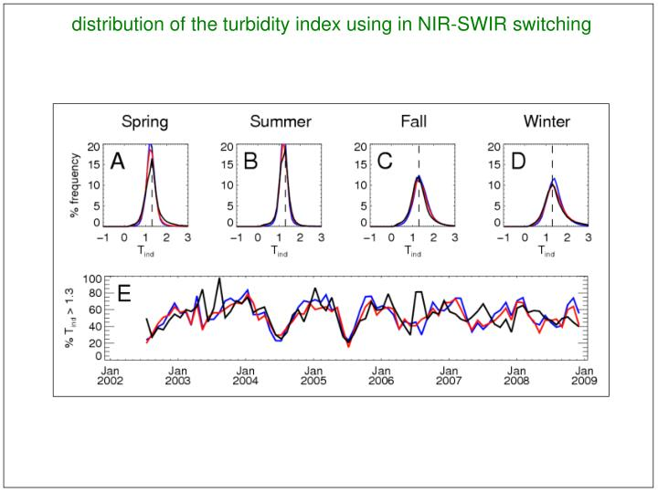 distribution of the turbidity index using in NIR-SWIR switching