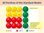 all partilces of the standard model
