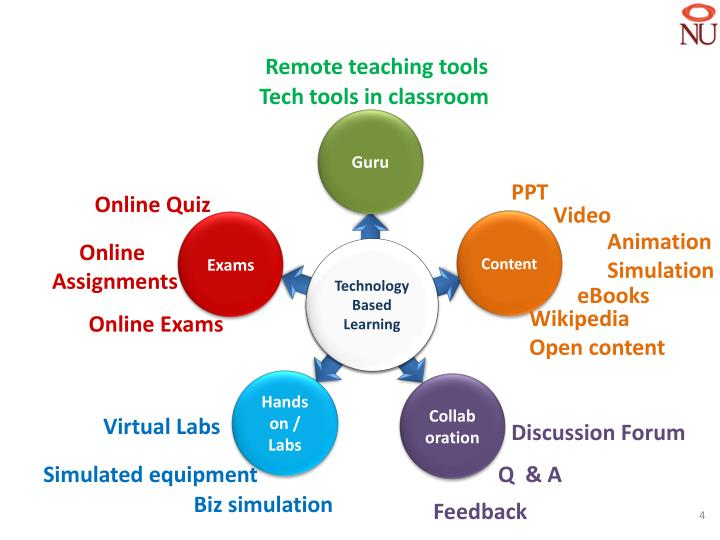 Remote teaching tools
