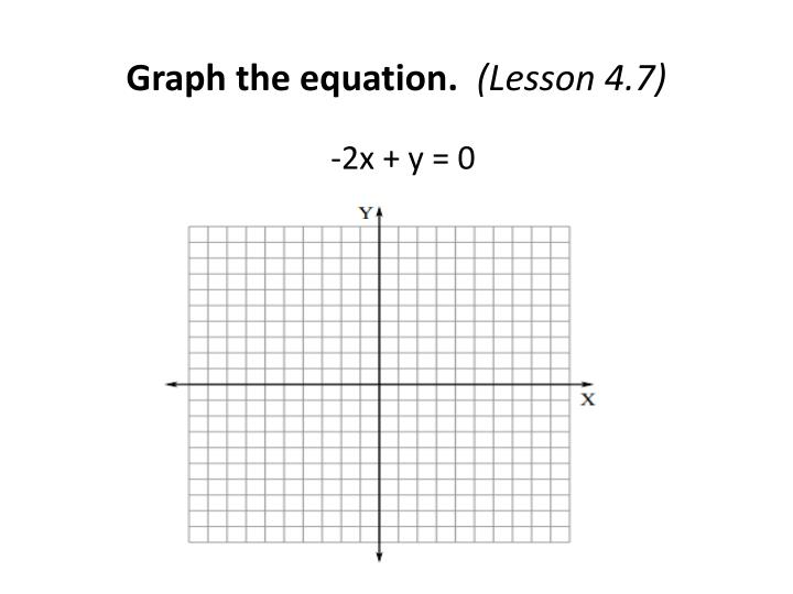Graph the equation.