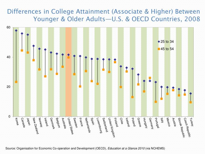 Differences in College Attainment (Associate & Higher) Between Younger & Older Adults—U.S. & OECD Countries, 2008