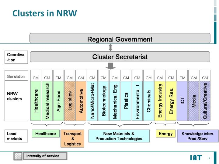 Clusters in NRW