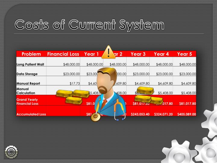 Costs of Current System