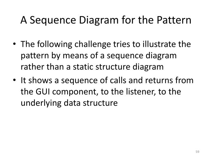 A Sequence Diagram for the Pattern