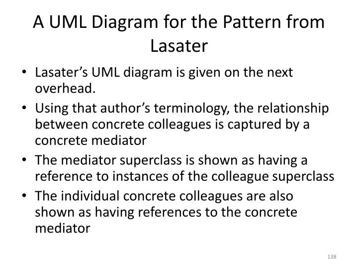 A UML Diagram for the Pattern from