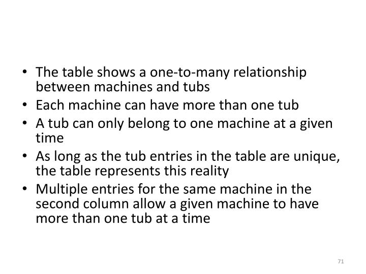 The table shows a one-to-many relationship between machines and tubs
