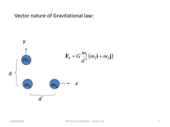 Vector nature of Gravitational law: