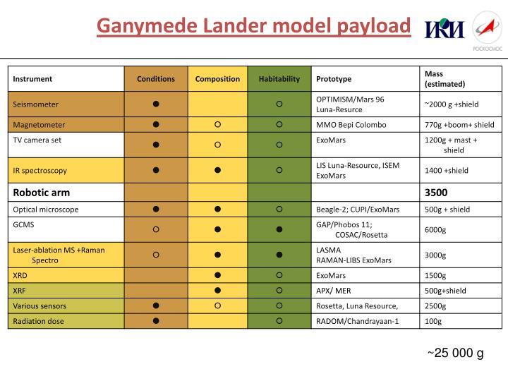 Ganymede Lander model payload
