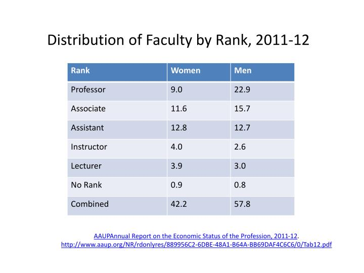 Distribution of Faculty by Rank, 2011-12