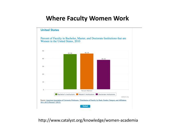 Where Faculty Women Work