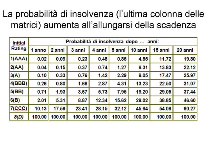 La probabilità di insolvenza (l'ultima colonna delle matrici) aumenta all'allungarsi della scadenza
